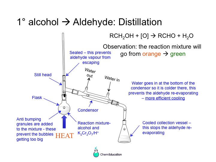 AQA AS Chemistry - powerpoint introducing alcohols (properties, oxidation and elimination)