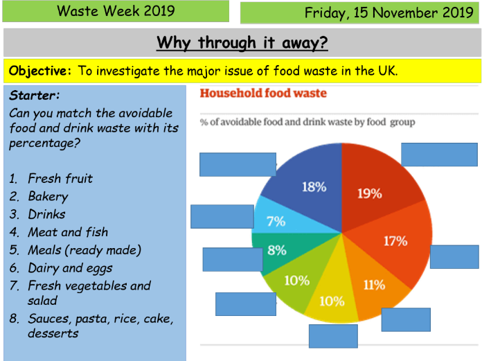 Food waste in the UK