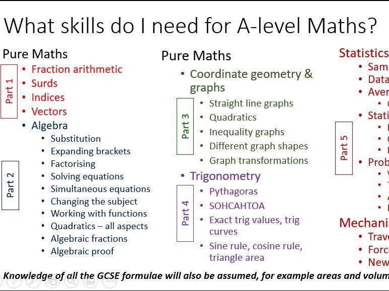 Preparing for A-level Maths