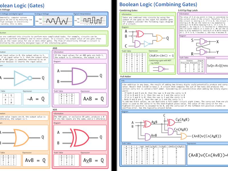 Boolean Logic (Gates) Cheatsheet
