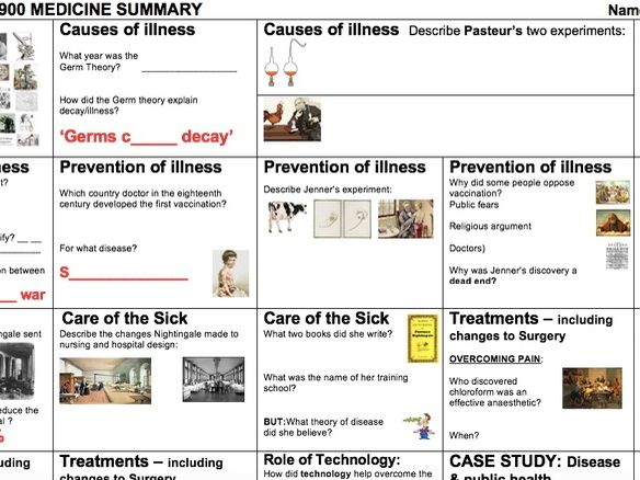 EDEXCEL 9-1GCSE - Topic 3: 1750-1900 SUMMARY 'TOPIC ON A PAGE' consolidation, revision, resource