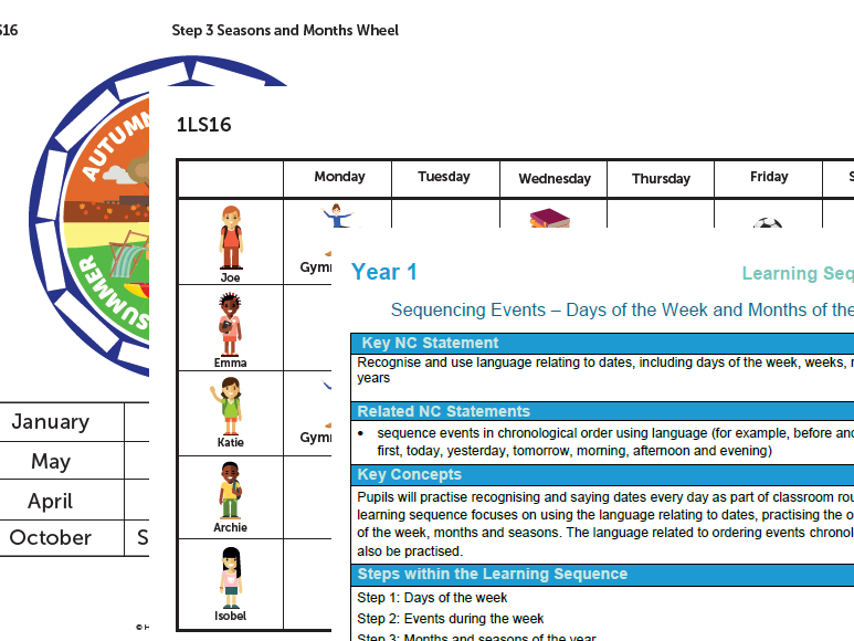 Year 1 Maths Plan Sequencing Events - Days of the week and months of the year