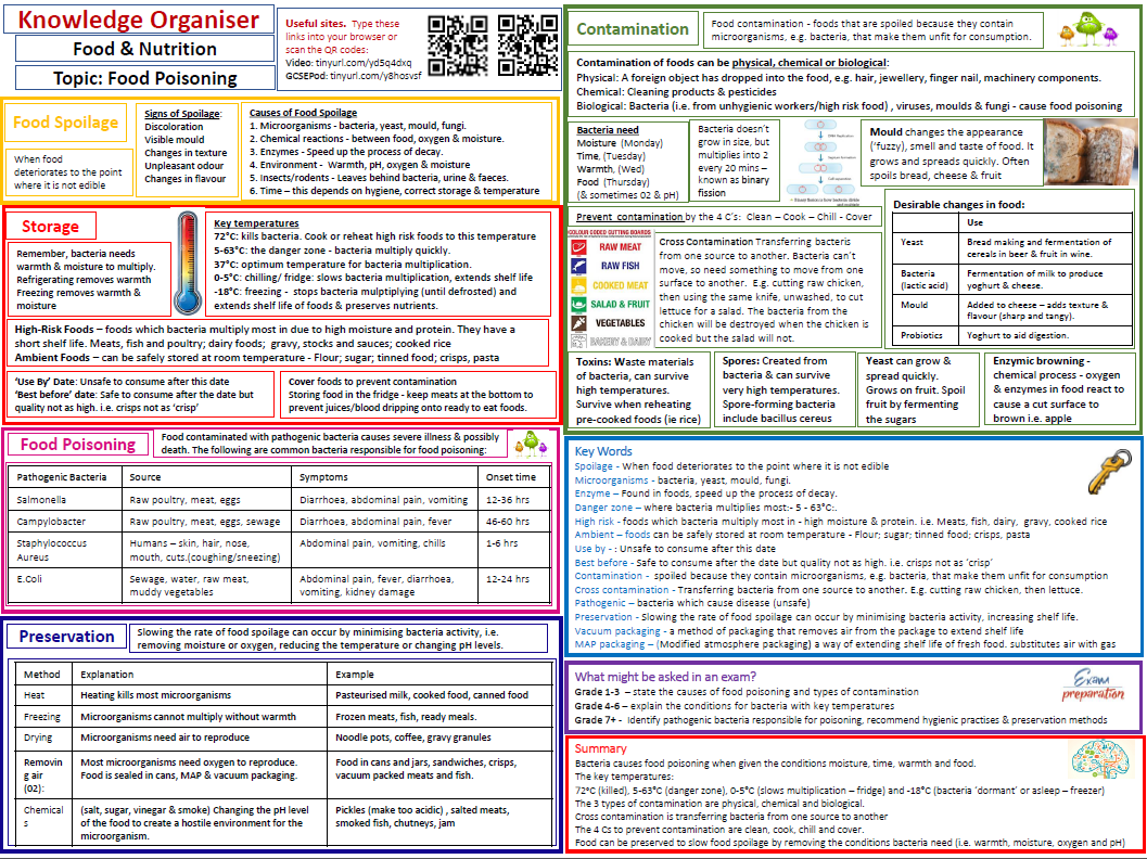 Knowledge Organiser/revision for Food & Nutrition. Used as mini text book. 7 pages/topics