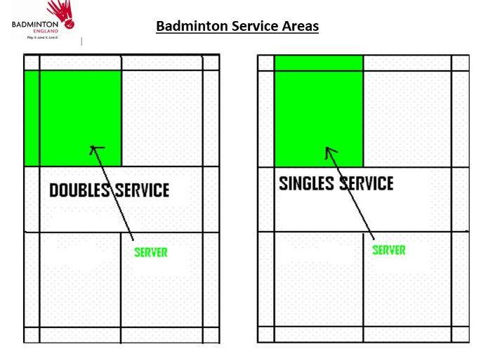 Badminton Service Areas