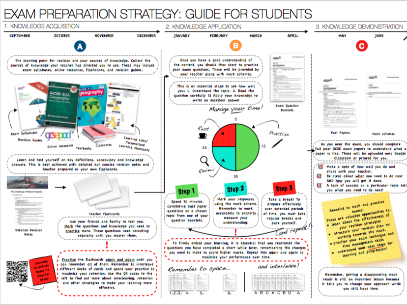Revision Guides for Parents and Students
