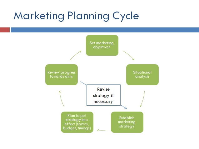 High Quality A Level Business PPTs: Marketing Planning (22 slides total) includes Elasticities