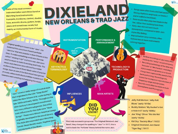 Dixieland Jazz - Quick Outline