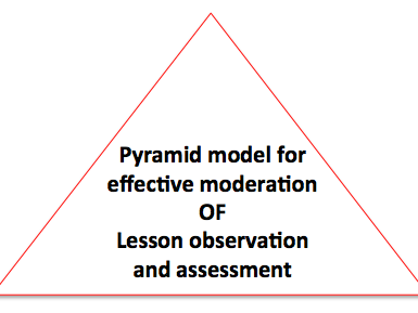 Quality Assurance pyramid - Lesson Observation and Assessment