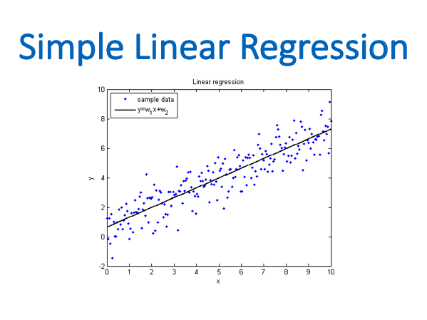 Simple Linear Regression (Statistics)
