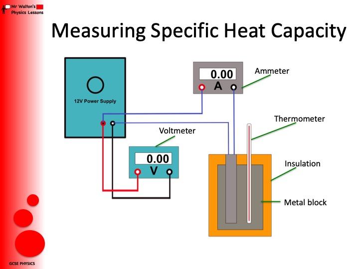 GCSE Physics Specific Heat Capacity