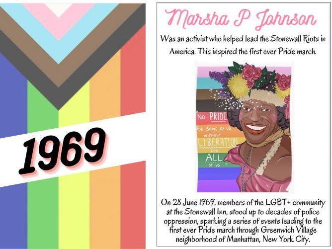 LGBTQ+ UK History Timeline Display