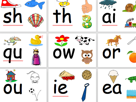Phonic Sounds Poster Flash Cards Wall Display