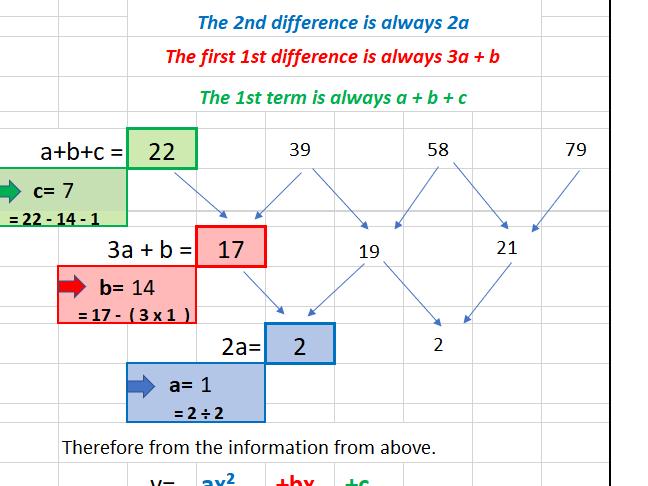 Endless Quadratic Resource