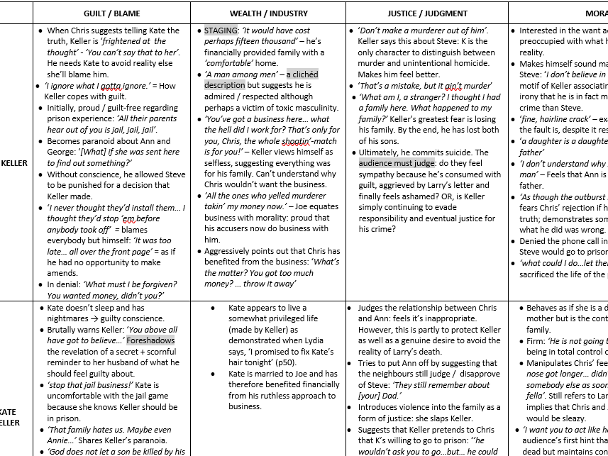 All My Sons - Revision Theme Table