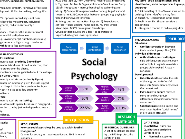 Edexcel A Level Psychology topic on a page revision posters