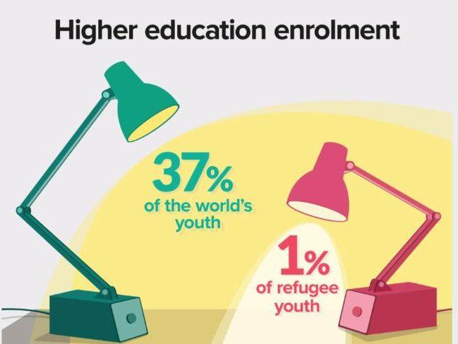 Refugees-Higher Education Enrolment