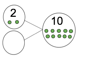 Part Whole Model and Number Bonds