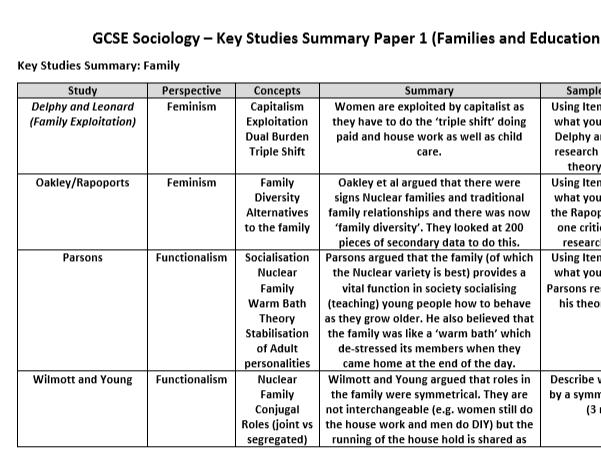 AQA Sociology GCSE Revision: Key 'Study' Summary for AQA 9-1 Sociology Paper 1