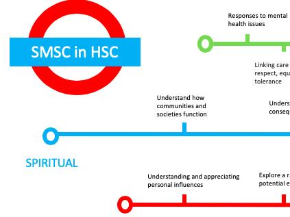 SMSC Poster BTEC Tech Award Health and Social Care
