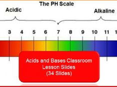 Acid and Bases Classroom Lesson Slides (34 Slides)