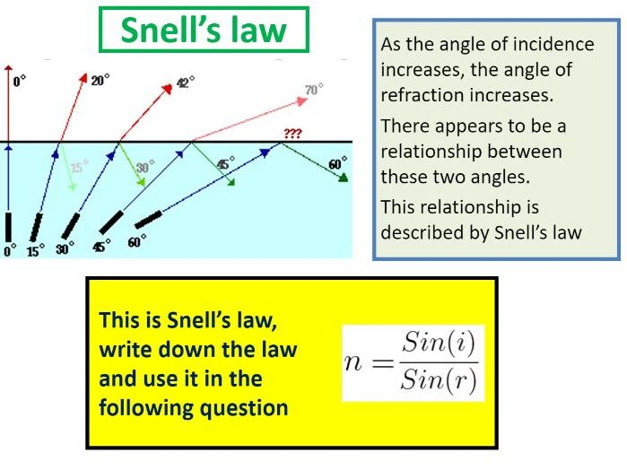 Snell's Law and refraction calculations