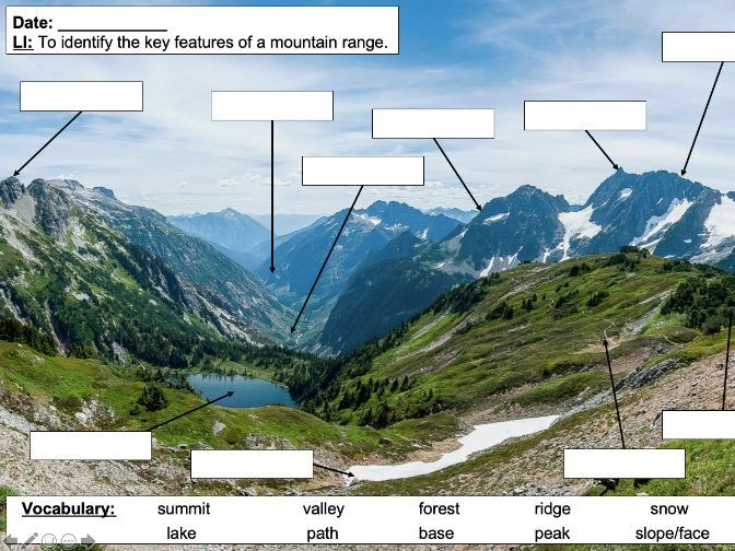 Identifying the key features of mountains