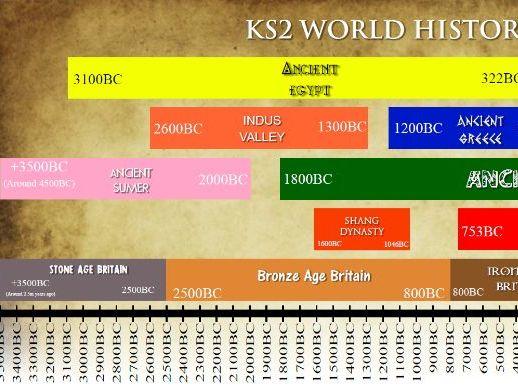 KS2 Editable History Timeline - All periods