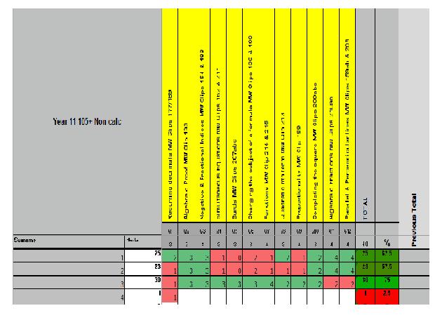 Year 9 Tracker Spreadsheet