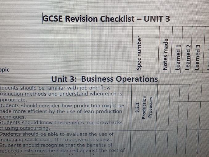 AQA GCSE (9-1) Business  Revision List Unit 3