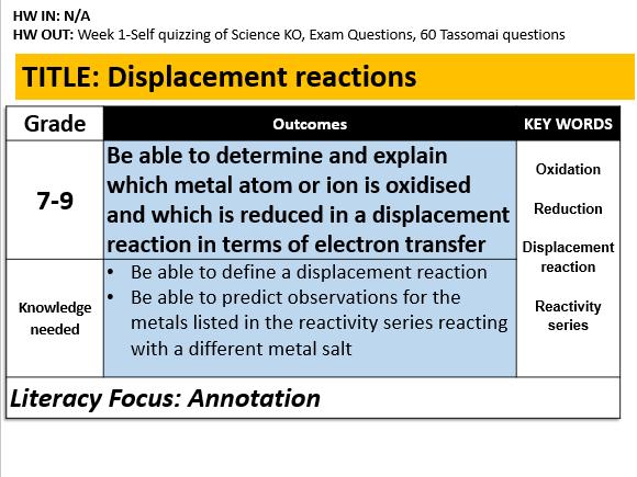 C5.2 Displacement Reactions
