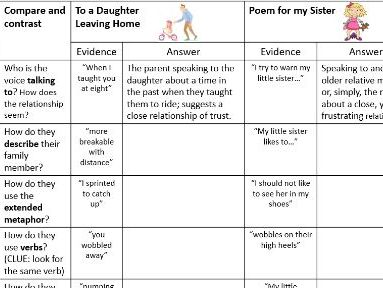 Comparing poems for Section C Part B of AQA GCSE English Literature Paper 2