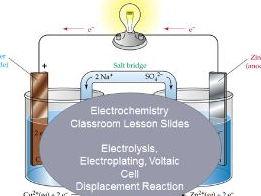 Electrochemistry Classroom Lesson Slides (44 Slides)