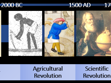 Introduction to History: How History Works