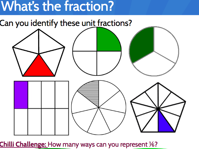 Recognise Unit Fractions