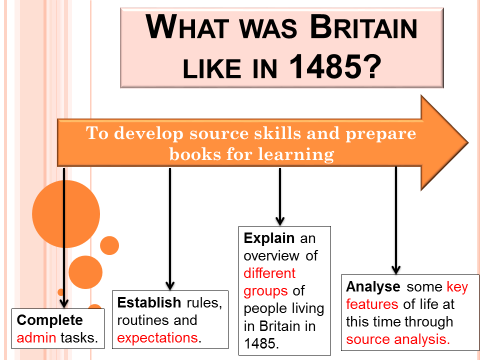 What was Britain like in 1485? (intro to Tudor period-2 FULL LESSONS!)