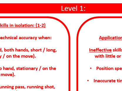 Edexcel GCSE PE Practical Handball assessment criteria