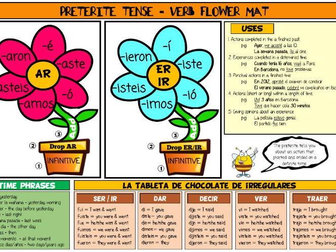 Spanish Preterite Revision Mat And Display By Shara Nuku