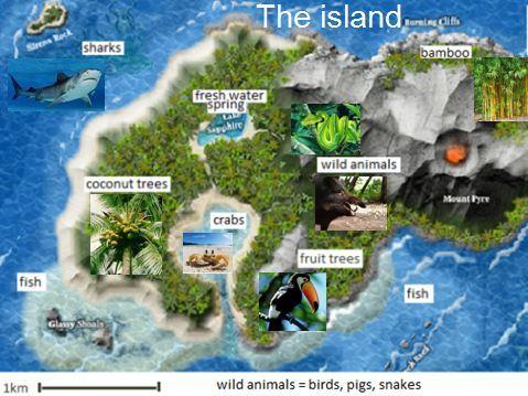 ESL Island Survival Story Lesson