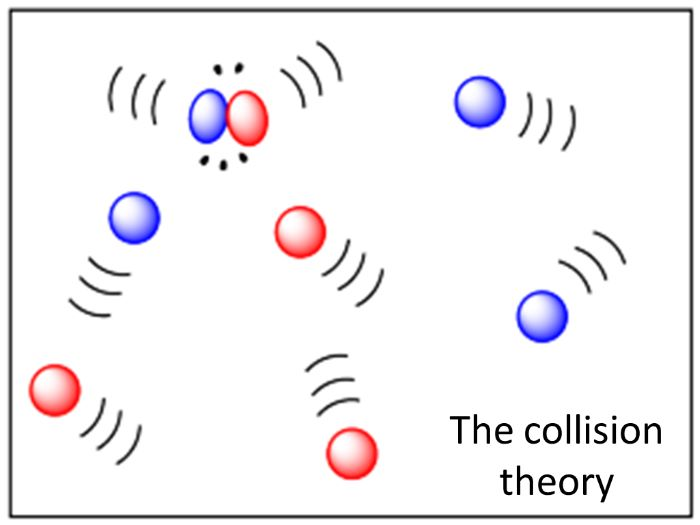 The Collision Theory