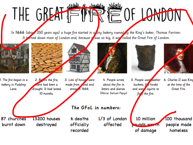 Great Fire of London Knowledge Organiser GFoL