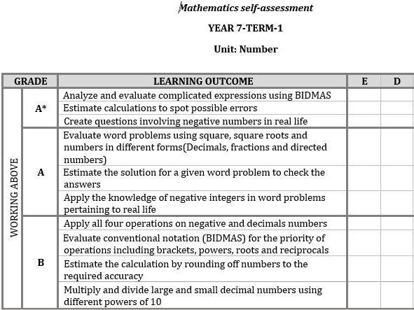 Competent Rubrics - Mathematics