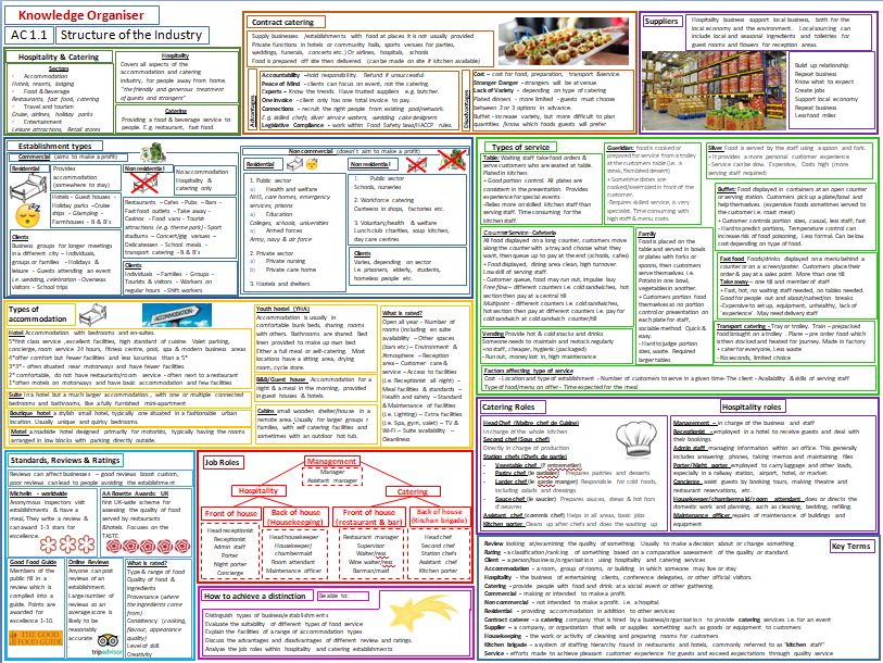 Level 1/2 Hospitality & Catering - LO1 Structure of the Industry - Knowledge Organiser