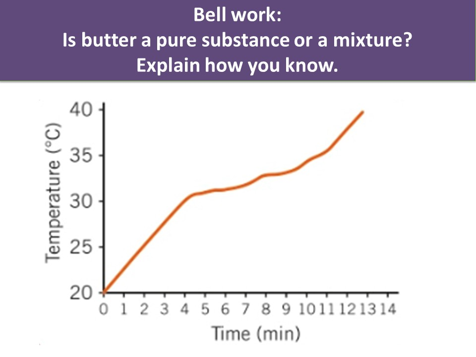 Activate 1 Chemistry Chapter 1 Lesson 4 Boiling