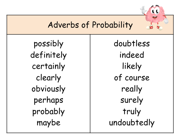 Free Adverbs of Probability Word Mat | Teaching Resources