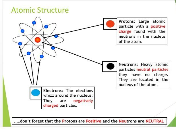 Atomic Theory and Atomic Structure