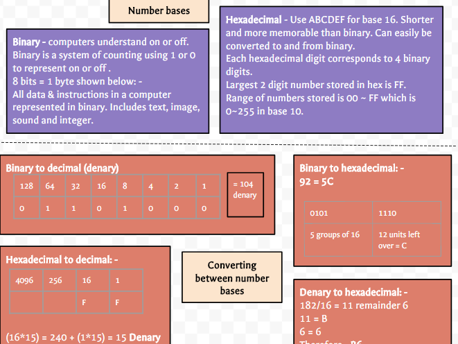 Computing: Revision on a page - Data Representation (GCSE)