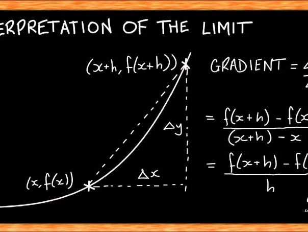 Edexcel A level Maths chapter 12 Differentiation