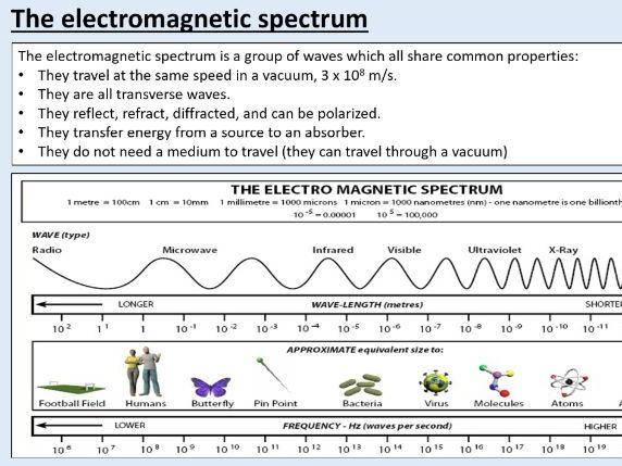 AQA GCSE Physics (4.6.2) Waves - Electromagnetic waves