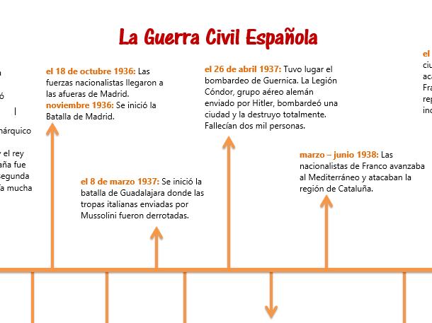 La Guerra Civil Española Timeline (A2 Spanish)