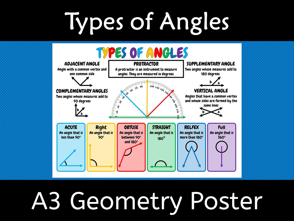 Types Of Angles Poster A3 Wall Display By Kiwilander